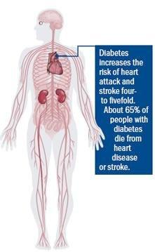 How Can Diabetes Affect Your Heart
