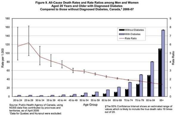 Mortality Rates: Report From The National Diabetes Surveillance System: Diabetes In Canada, 2009