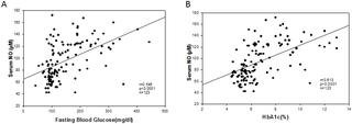 Hyperglycaemia Enhances Nitric Oxide Production In Diabetes: A Study From South Indian Patients
