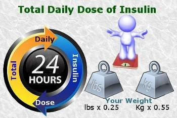 Insulin Correction Dose Calculator