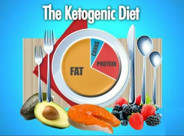 Ketogenic Diet- Shortcut To Ketosis, Lose Weight Feel Great!