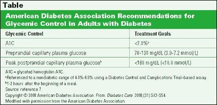 Which Insulin Can Be Used As A Basal Insulin?