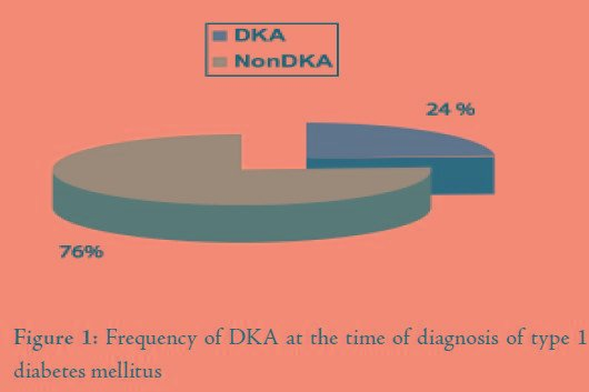 Frequency Of Ketoacidosis In Newly Diagnosed Type 1 Diabetic Children