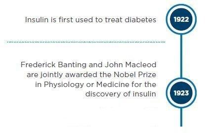 Insulin Discovery Story
