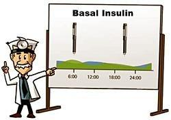 Consequences Of Not Taking Insulin