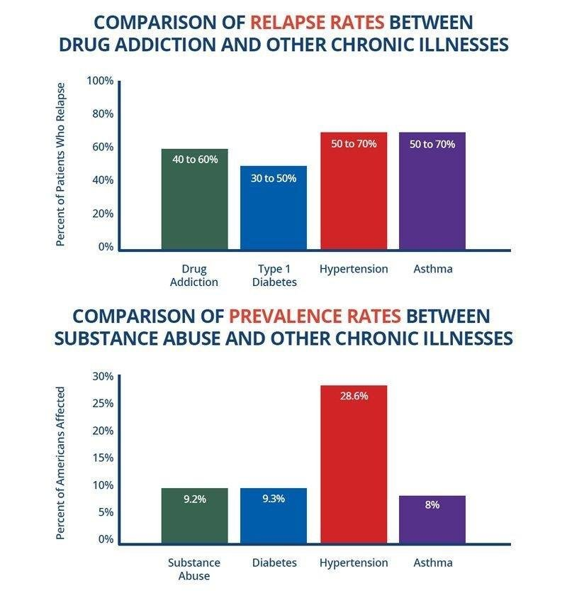 Drug And Alcohol Use With Diabetes