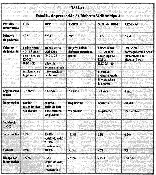 Prevencin De Diabetes Mellitus Tipo 2