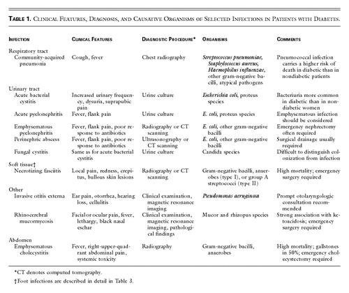 Infections In Patients With Diabetes Mellitus