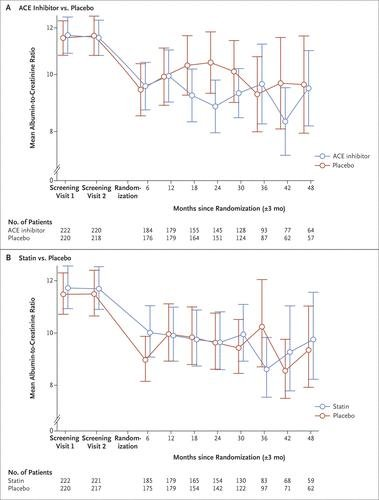 ACE Inhibitors and Statins in Adolescents with Type 1 Diabetes