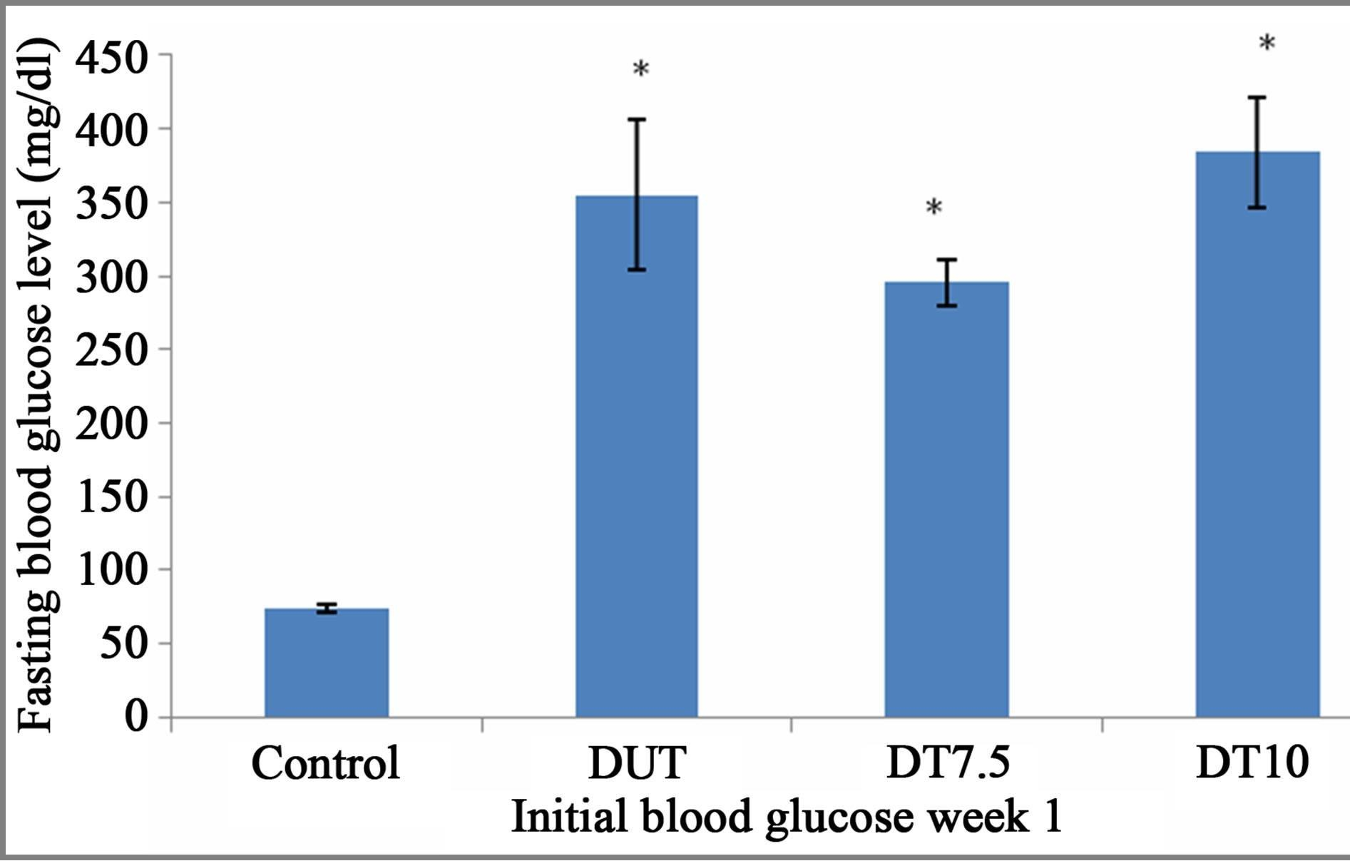 Alloxan Induced Diabetes In Mice Protocol