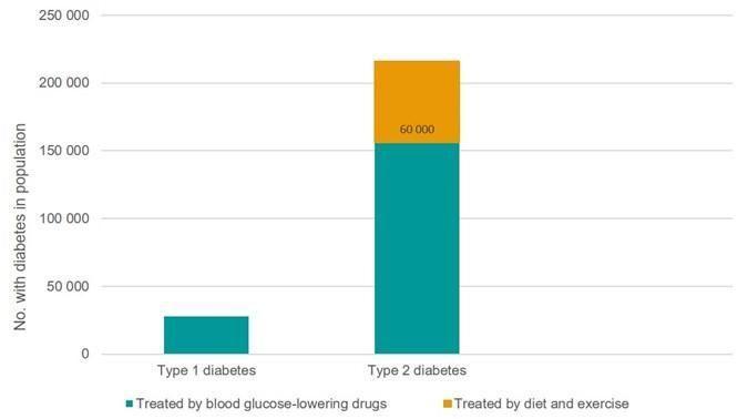Prevalence Of Type 1 Diabetes Worldwide
