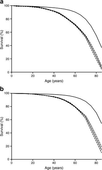 Type 1 Diabetes In Adults Life Expectancy