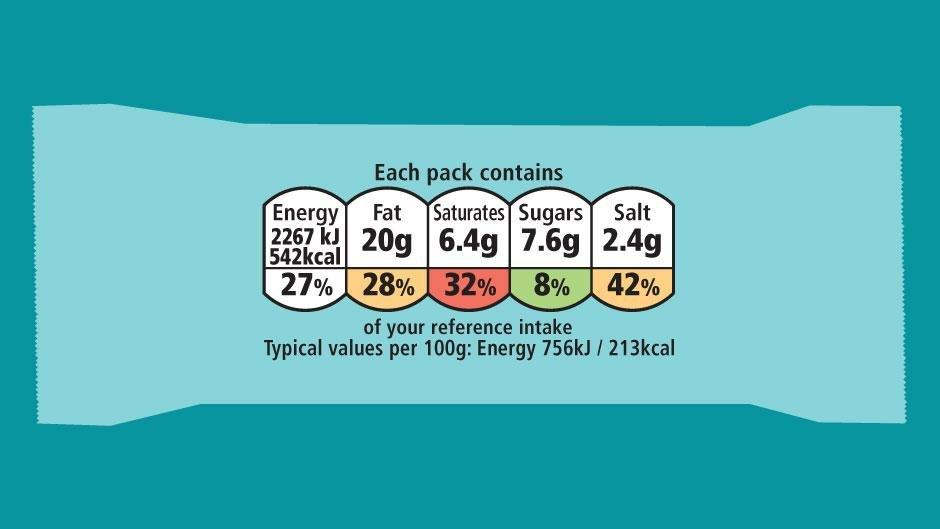 Food Labelling - Making Sense Of Sugar