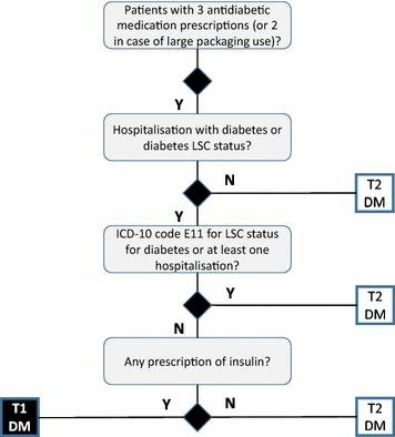 Persistence With Insulin Therapy In Patients With Type 2 Diabetes In France: An Insurance Claims Study