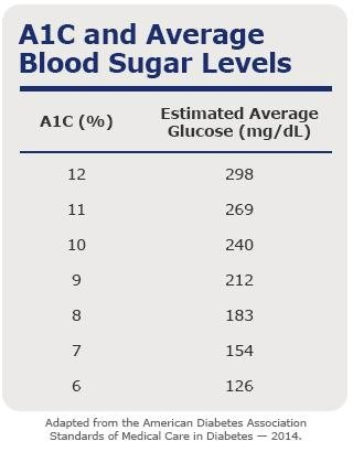 Why Is It Important To Check Your Blood Sugar As A Diabetic?