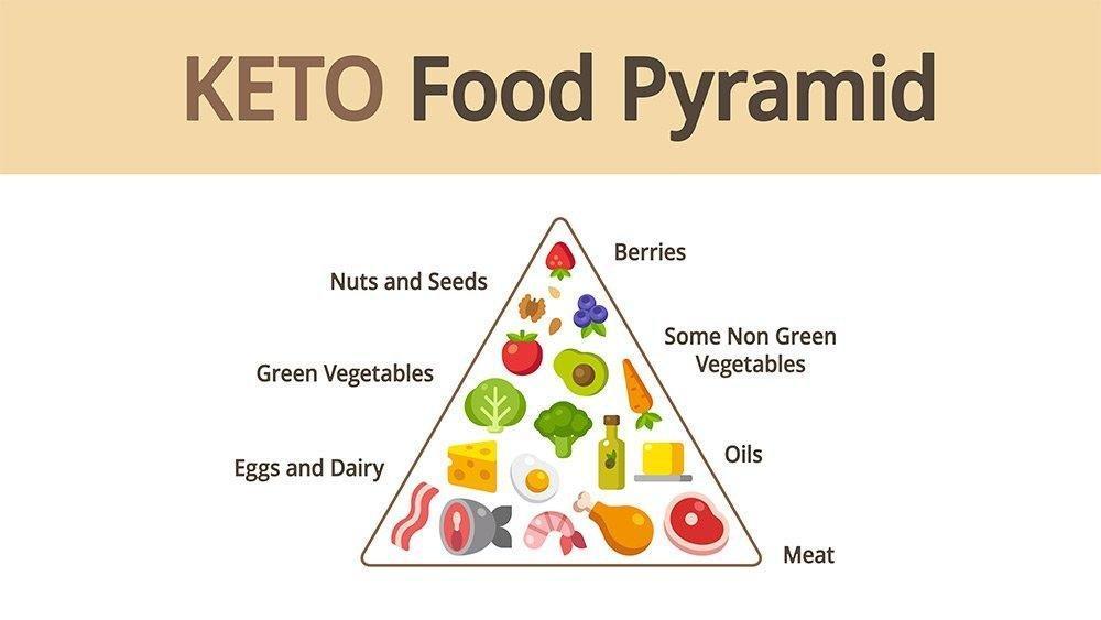 Bright Line Eating Vs. The Ketogenic Diet