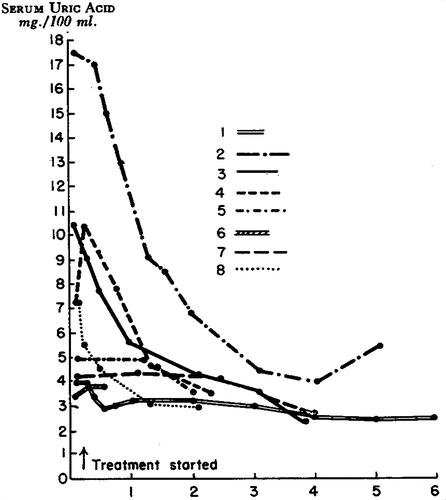 Hyperuricemia In Diabetic Ketoacidosis