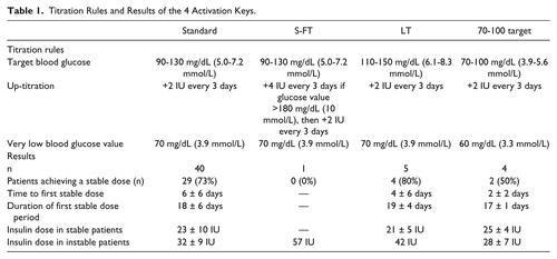 Insulin Initiation Algorithm