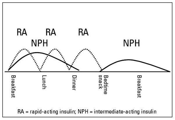 Has Insulin Degludec