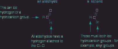 How Are Ketones Acidic