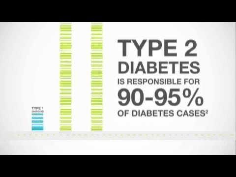 Type 2 Diabetes Statistics