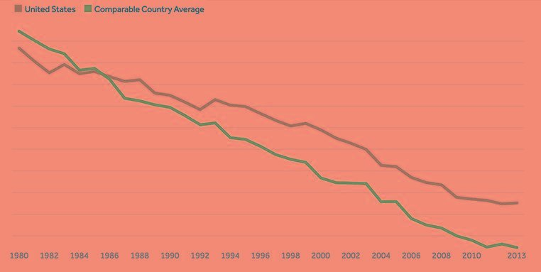 Mortality Rates Have Fallen Steadily In The U.s. And In Comparable Countries