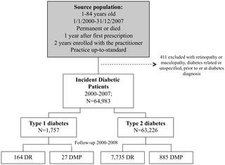 Incidence Of Retinal Complications In A Cohort Of Newly Diagnosed Diabetic Patients