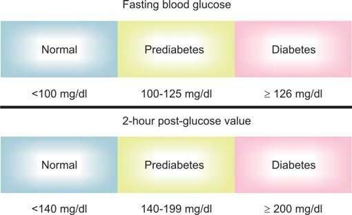 Role Of Laboratory Tests In Diabetes Mellitus Featured