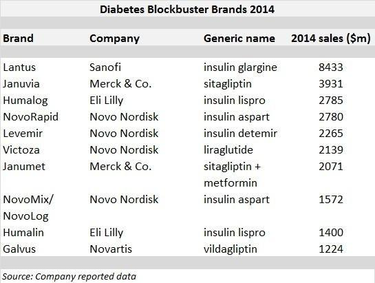 List Of Diabetes Pharmaceutical Companies