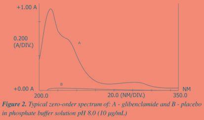 Insulin Solubility In Phosphate Buffer