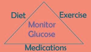 Diabetes Mellitus Nclex Review Notes Medications & Nursing Management