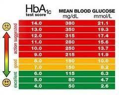 What Are Dangerous Blood Sugar Levels?