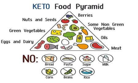 Benefits Of Keto Diet Bodybuilding