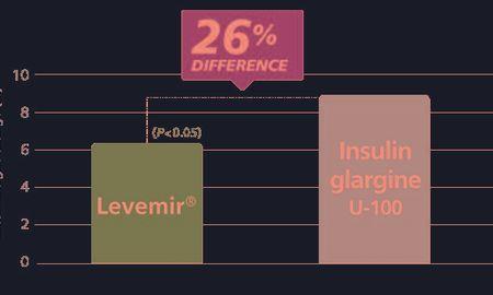 Does Lantus Cause Weight Gain
