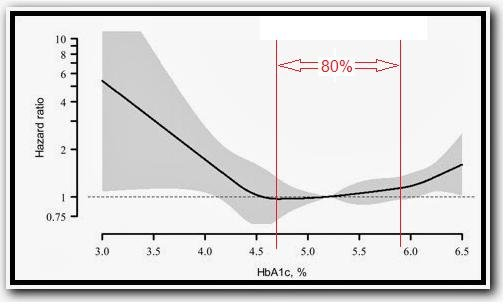 Low Hba1c Is As Bad Or Worse Than High Hba1c In Non-diabetics