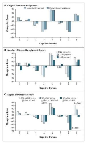 Type 1 Diabetes And Cognitive Impairment