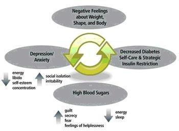 Eating Disorders/