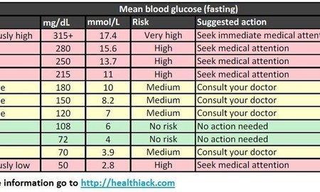 Normal Blood Sugar