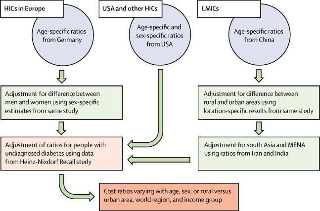 The Global Economic Burden Of Diabetes In Adults Aged 20–79 Years: A Cost-of-illness Study