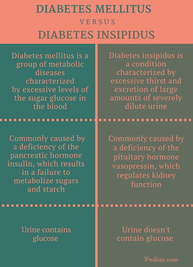 diabetes insípida en diabetes mellitus