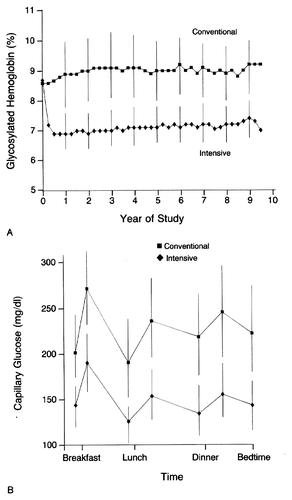 The Effect Of Intensive Treatment Of Diabetes On The Development And Progression Of Long-term Complications In Insulin-dependent Diabetes Mellitus