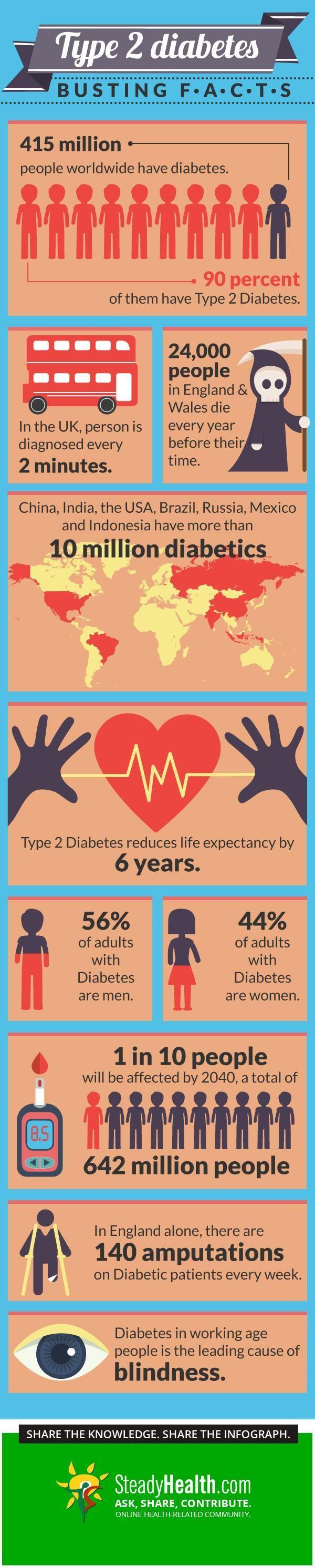 Is Type 1 Diabetes Self Inflicted