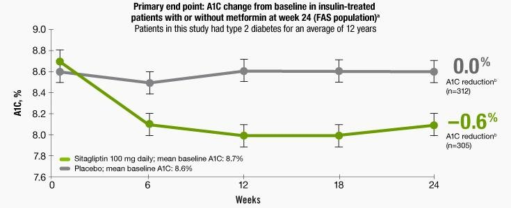 Use Januvia Concomitantly With Insulin: Strong A1c Reductions1