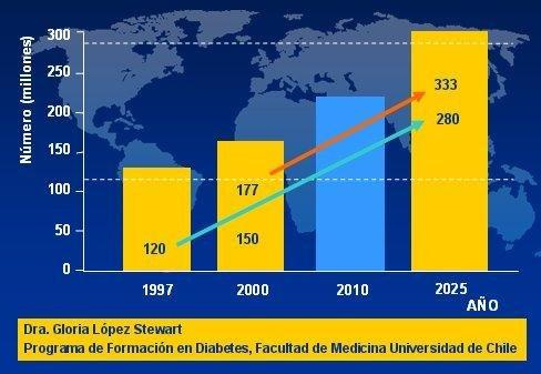 Diabetes Mellitus: Clasificacin, Fisiopatologa Y Diagnstico - Medwave
