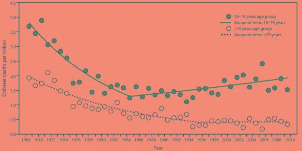 Diabetes Death Rates Among Youths Aged ≤19 Years — United States, 1968–2009