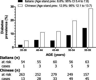 Type 2 Diabetes Prevalence