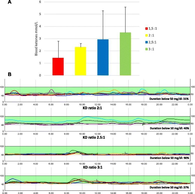 Ketogenic Diet In A Patient With Congenital Hyperinsulinism: A Novel Approach To Prevent Brain Damage
