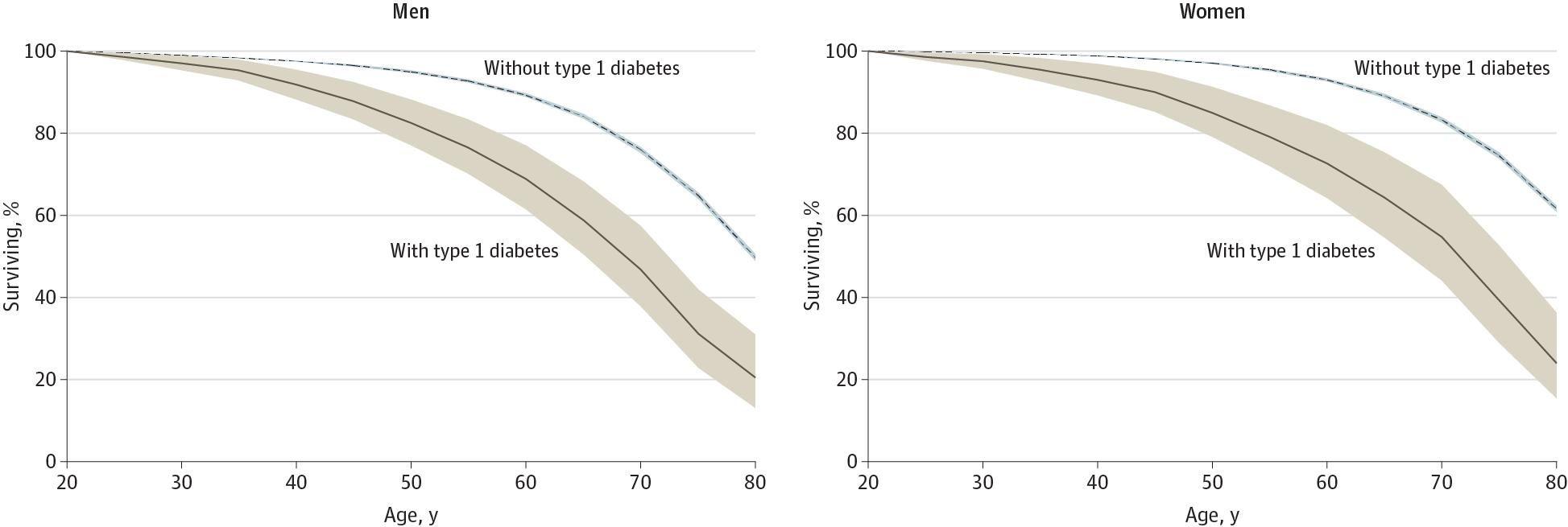 Type 1 Diabetes Europe Statistics