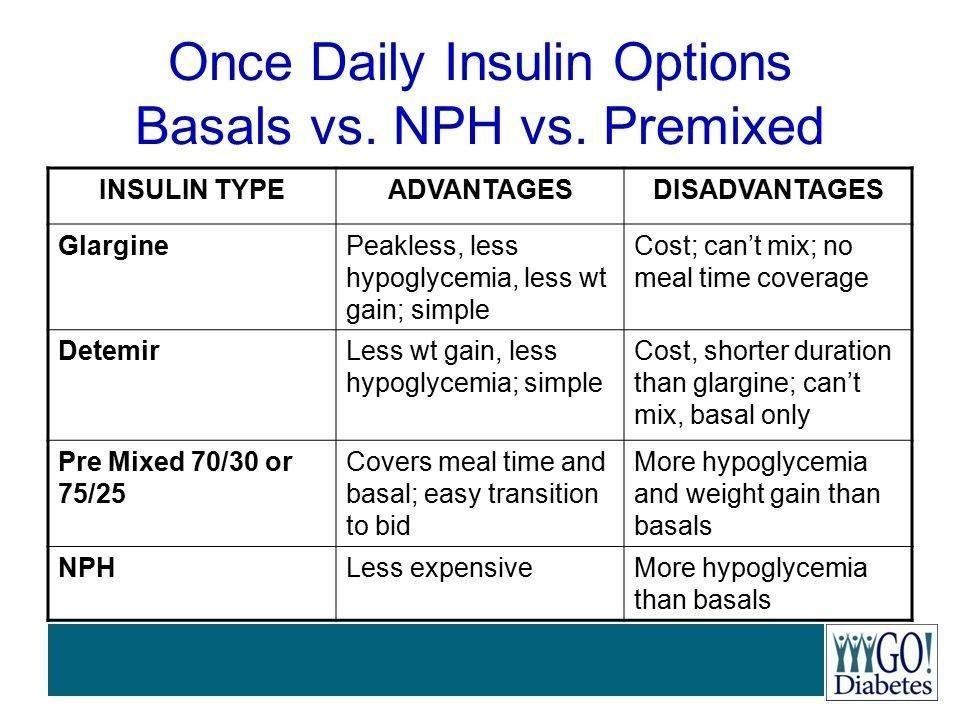 Nph And Regular Insulin Mixing