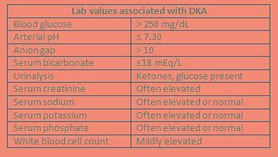 Dka Lab Values